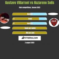 Gustavo Villarruel vs Nazareno Solis h2h player stats
