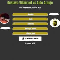 Gustavo Villarruel vs Aldo Araujo h2h player stats