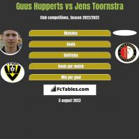 Guus Hupperts vs Jens Toornstra h2h player stats