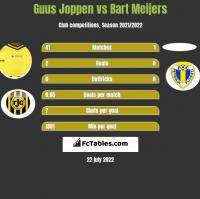Guus Joppen vs Bart Meijers h2h player stats