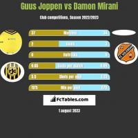 Guus Joppen vs Damon Mirani h2h player stats