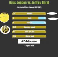 Guus Joppen vs Jeffrey Neral h2h player stats