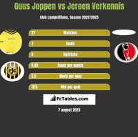 Guus Joppen vs Jeroen Verkennis h2h player stats
