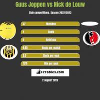 Guus Joppen vs Nick de Louw h2h player stats
