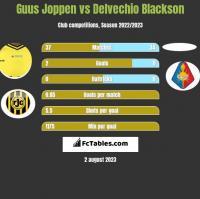 Guus Joppen vs Delvechio Blackson h2h player stats