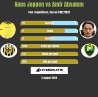 Guus Joppen vs Amir Absalem h2h player stats