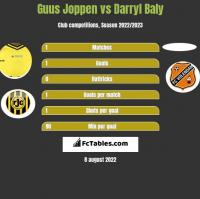 Guus Joppen vs Darryl Baly h2h player stats
