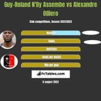 Guy-Roland N'Dy Assembe vs Alexandre Olliero h2h player stats