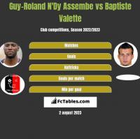 Guy-Roland N'Dy Assembe vs Baptiste Valette h2h player stats