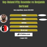 Guy-Roland N'Dy Assembe vs Benjamin Bertrand h2h player stats