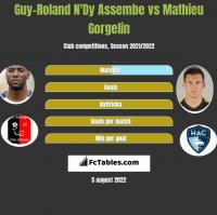 Guy-Roland N'Dy Assembe vs Mathieu Gorgelin h2h player stats