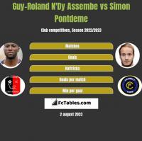 Guy-Roland N'Dy Assembe vs Simon Pontdeme h2h player stats