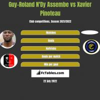 Guy-Roland N'Dy Assembe vs Xavier Pinoteau h2h player stats