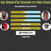 Guy-Roland N'Dy Assembe vs Yahia Fofana h2h player stats