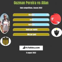 Guzman Pereira vs Allan h2h player stats