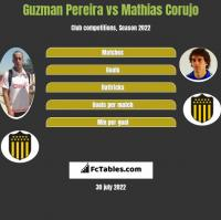 Guzman Pereira vs Mathias Corujo h2h player stats
