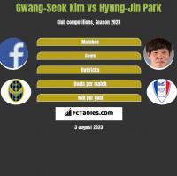 Gwang-Seok Kim vs Hyung-Jin Park h2h player stats
