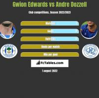 Gwion Edwards vs Andre Dozzell h2h player stats