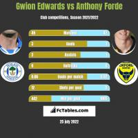 Gwion Edwards vs Anthony Forde h2h player stats