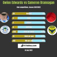 Gwion Edwards vs Cameron Brannagan h2h player stats