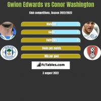 Gwion Edwards vs Conor Washington h2h player stats