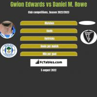 Gwion Edwards vs Daniel M. Rowe h2h player stats
