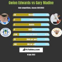 Gwion Edwards vs Gary Madine h2h player stats