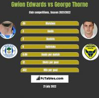 Gwion Edwards vs George Thorne h2h player stats