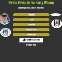 Gwion Edwards vs Harry Wilson h2h player stats