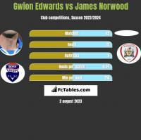 Gwion Edwards vs James Norwood h2h player stats