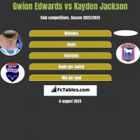 Gwion Edwards vs Kayden Jackson h2h player stats