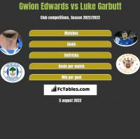 Gwion Edwards vs Luke Garbutt h2h player stats