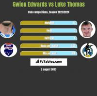 Gwion Edwards vs Luke Thomas h2h player stats