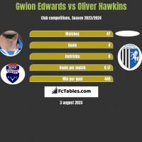 Gwion Edwards vs Oliver Hawkins h2h player stats
