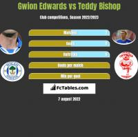 Gwion Edwards vs Teddy Bishop h2h player stats