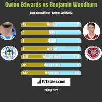 Gwion Edwards vs Benjamin Woodburn h2h player stats