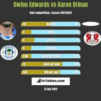 Gwion Edwards vs Aaron Drinan h2h player stats