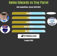 Gwion Edwards vs Troy Parrot h2h player stats