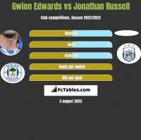 Gwion Edwards vs Jonathan Russell h2h player stats