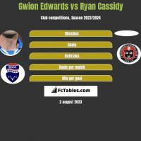 Gwion Edwards vs Ryan Cassidy h2h player stats