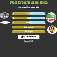 Gyasi Zardes vs Adam Buksa h2h player stats