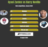 Gyasi Zardes vs Harry Novillo h2h player stats