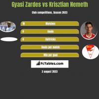 Gyasi Zardes vs Krisztian Nemeth h2h player stats