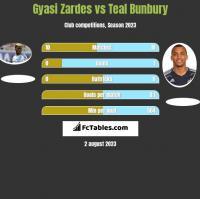Gyasi Zardes vs Teal Bunbury h2h player stats