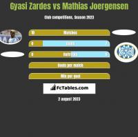 Gyasi Zardes vs Mathias Joergensen h2h player stats