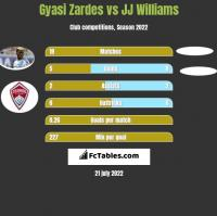 Gyasi Zardes vs JJ Williams h2h player stats