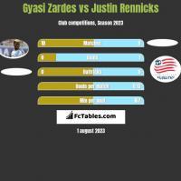 Gyasi Zardes vs Justin Rennicks h2h player stats