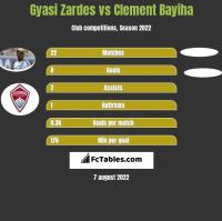 Gyasi Zardes vs Clement Bayiha h2h player stats