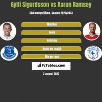 Gylfi Sigurdsson vs Aaron Ramsey h2h player stats
