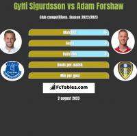 Gylfi Sigurdsson vs Adam Forshaw h2h player stats